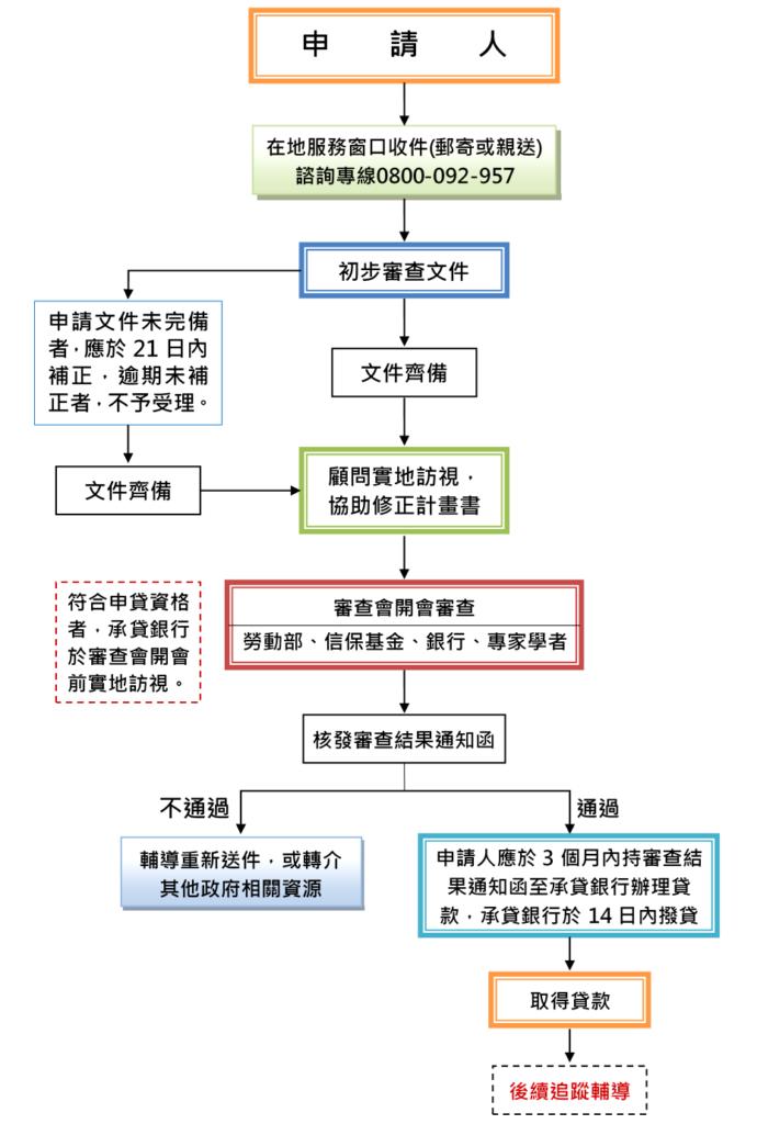 微鳳凰貸款流程圖